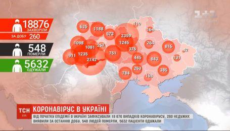 За добу в Україні зафіксували 260 випадків коронавірусу