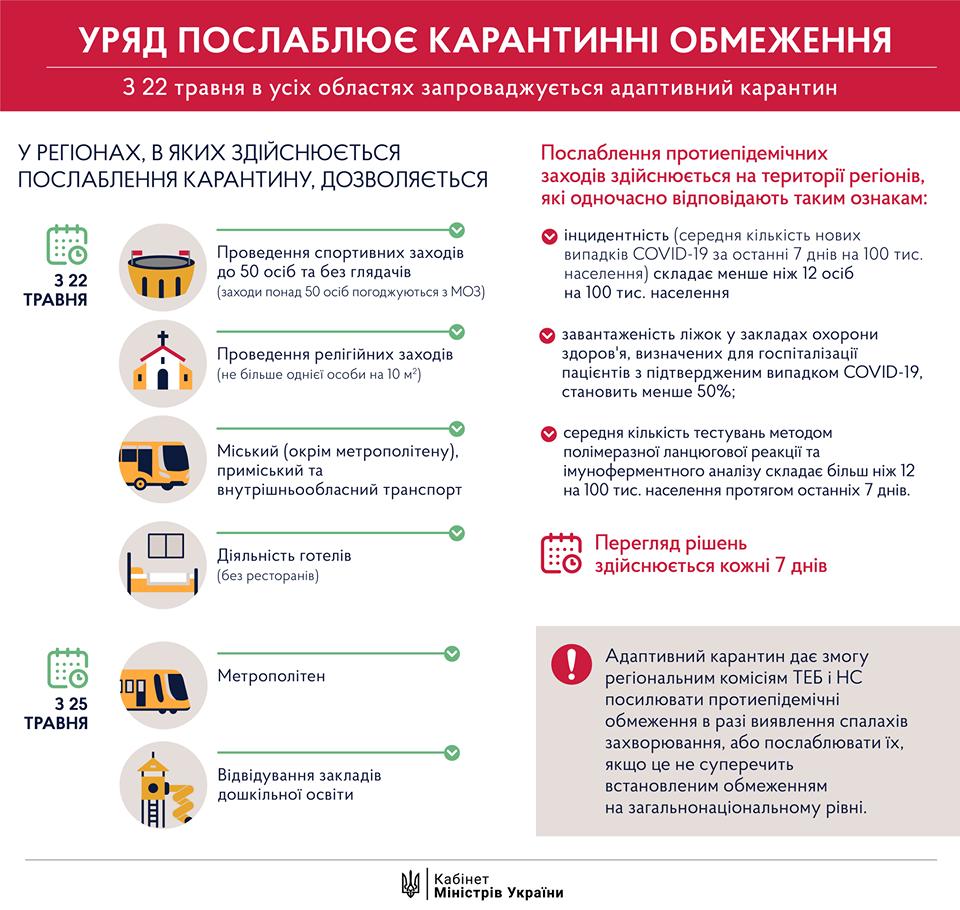 інфографіка послаблення карантину від 22 травня
