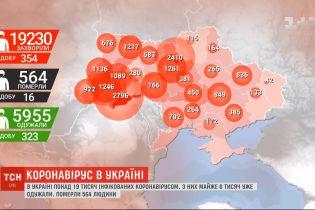 Статистика COVID-19: в Україні - понад 19 тисяч інфікованих, з них майже 6 тисяч вже одужали
