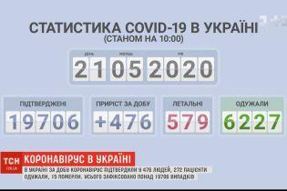 Опять всплеск: за сутки в Украине зафиксировали почти 500 новых больных коронавирусом