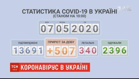 Після кількох днів оптимістичних цифр в Україні - знову спалах COVID-19