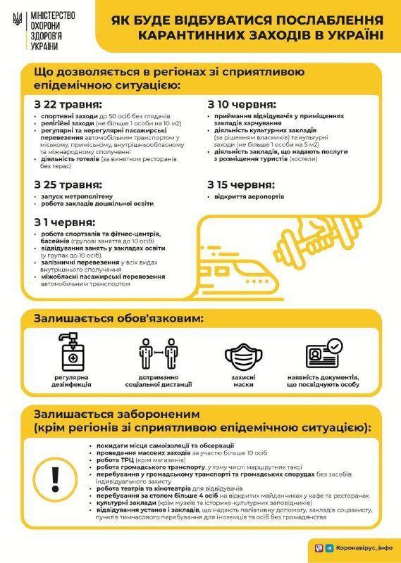 Інфографіка послаблення карантину, МОЗ