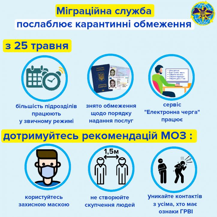 інфографіка дмс міграційна служба послаблення карантину від 25 травня