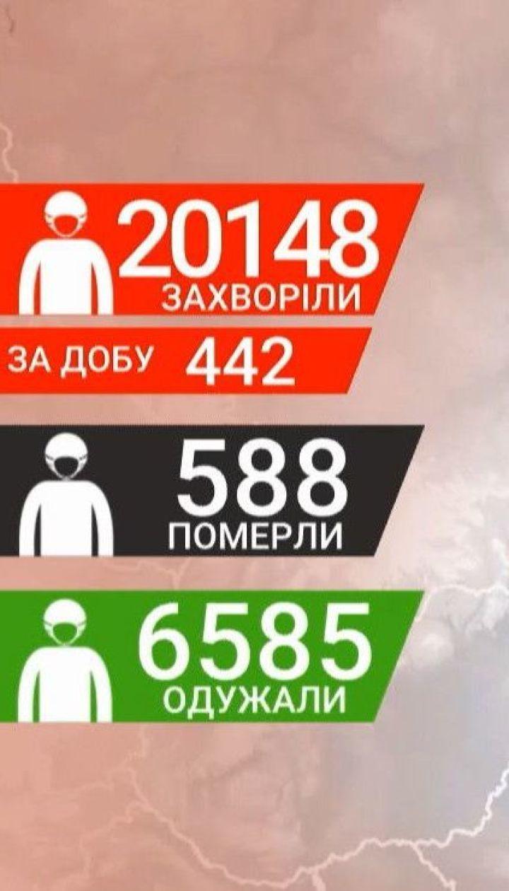 За добу в Україні зафіксовано 442 нових випадки коронавірусу