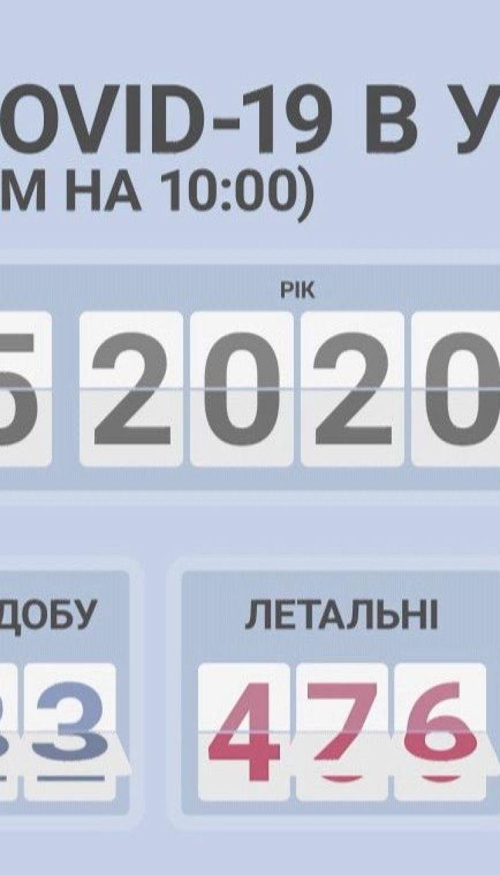 В Україні майже вдвічі впала кількість випадків коронавірусу за добу