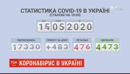 В Украине почти вдвое упало количество случаев коронавируса за сутки