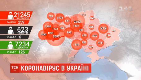 Коронавірус в Україні: кількість інфікованих іде на спад