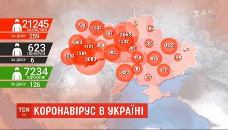 Статистика захворюваності COVID-19: кількість нових інфікованих в Україні помітно зменшилась