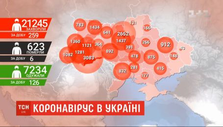 Статистика заболеваемости COVID-19: количество новых инфицированных в Украине заметно уменьшилась