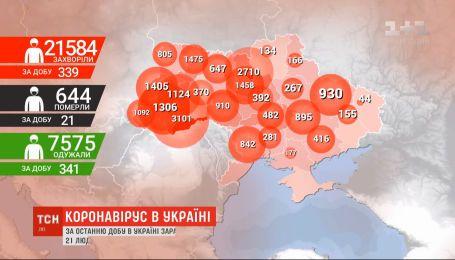 За добу від коронавірусу померла 21 людина - максимум за весь час пандемії в Україні