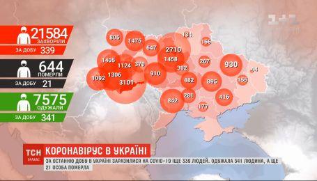Коронавірус в Україні: за добу заразилося 339 людей