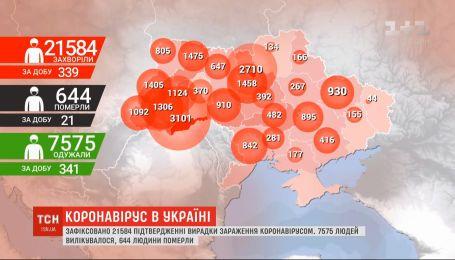Від початку пандемії в Україні підтверджено 21584 випадків інфікування COVID-19