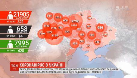 Вторые сутки в Украине от COVID-19 выздоровели больше, чем заразились