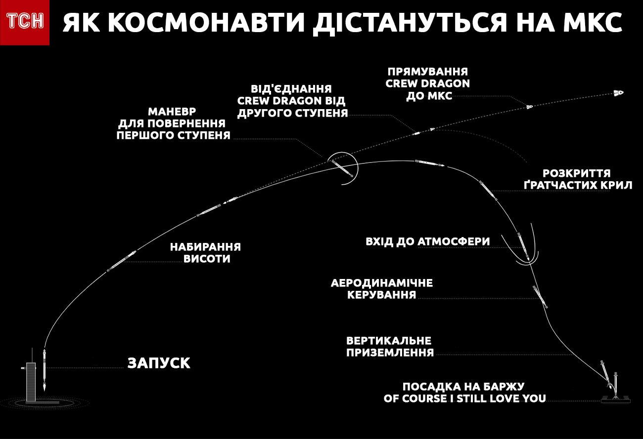 Місія NASA і SpaceX інфографіка
