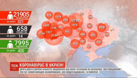 Статистика коронавируса: в Украине вторые сутки подряд выздоровели больше, чем заразились