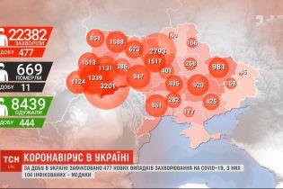 Новий сплеск захворюваності: за добу в Україні зафіксовано 477 нових випадків інфікування COVID-19