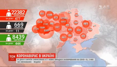 Специалисты НАН Украины считают, что пик распространения COVID-19 в Украине прошел