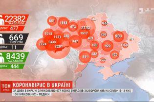 Від початку пандемії коронавірус уразив майже 22,5 тисячі українців