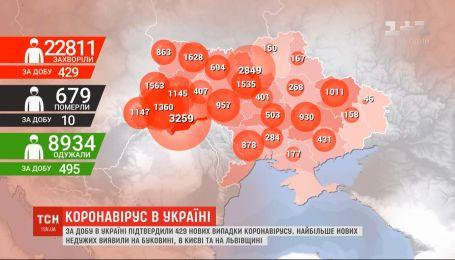 За добу в Україні підтвердили 429 нових випадки коронавірусу