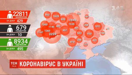 Статистика COVID-19: найбільше інфікованих виявили на Буковині, в Києві та у Львівській області