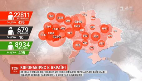 Коронавирус в Украине: почти 9 тысяч украинцев преодолели инфекцию
