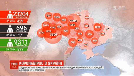 Статистика COVID-19: кількість інфікованих в Україні перевищила 23 тисячі людей