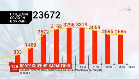 Заболеваемость идет на спад: в Украине начался очередной этап смягчения карантина