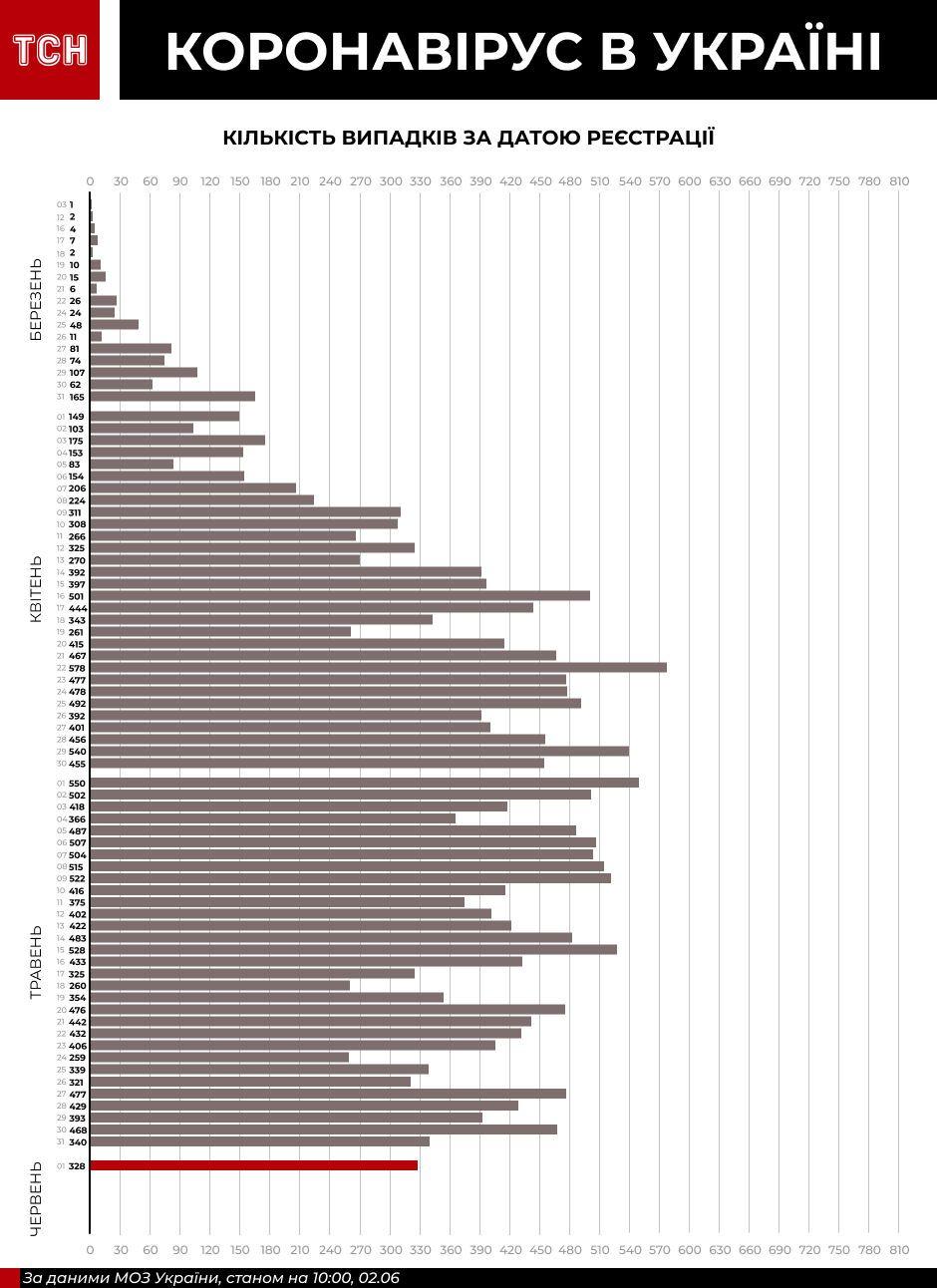 Коронавірус в Україні - інфографіка станом на 2 червня