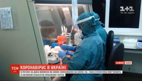 У Львівській області за добу виявили 96 нових інфікованих на COVID-19