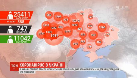 В Україні другий день стрімко зростає кількість нових випадків коронавірусу