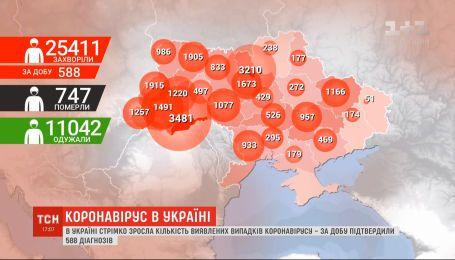 Не час легковажити: в Україні стрімко зростає кількість інфікованих на COVID-19