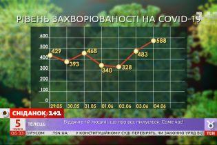 Кількість хворих на COVID-19 зростає: чи можливе посилення карантину в Україні