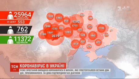 За сутки в Украине подтвердили 533 диагноза COVID-19