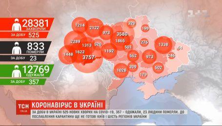 Новий антирекорд: за добу в Україні від коронавірусу померли 23 людини