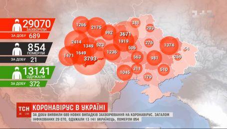 Невиданный антирекорд: за сутки в Украине - почти 700 случаев инфицирования COVID-19