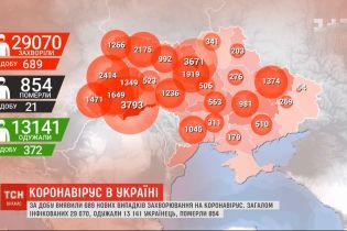 Украина установила новый антирекорд инфицирования коронавирусом: за сутки обнаружили почти 700 случаев