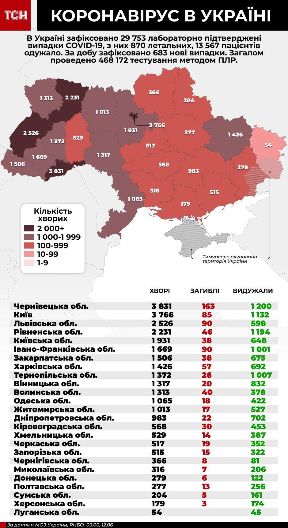 коронавірус в Україні, інфографіка 12 червня