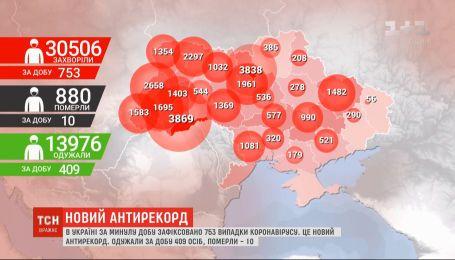 753 украинца за сутки получили положительные результаты тестов на COVID-19