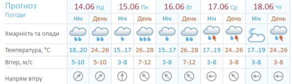 Одеса погода 14 червня