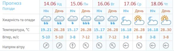 Погода Бердянськ 14 червня