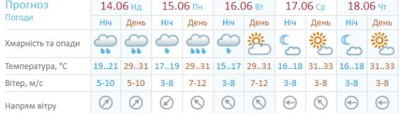 Погода Маріуполь 14 червня