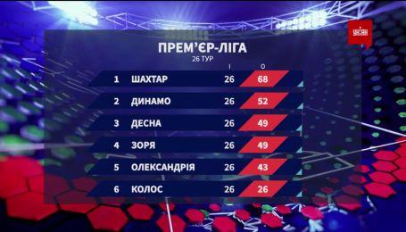 Чемпионат Украины: итоги 26 тура и анонс следующих матчей