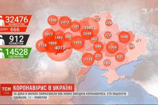 666 новых случаев коронавируса: в Минздраве обнародовали новую статистику за сутки