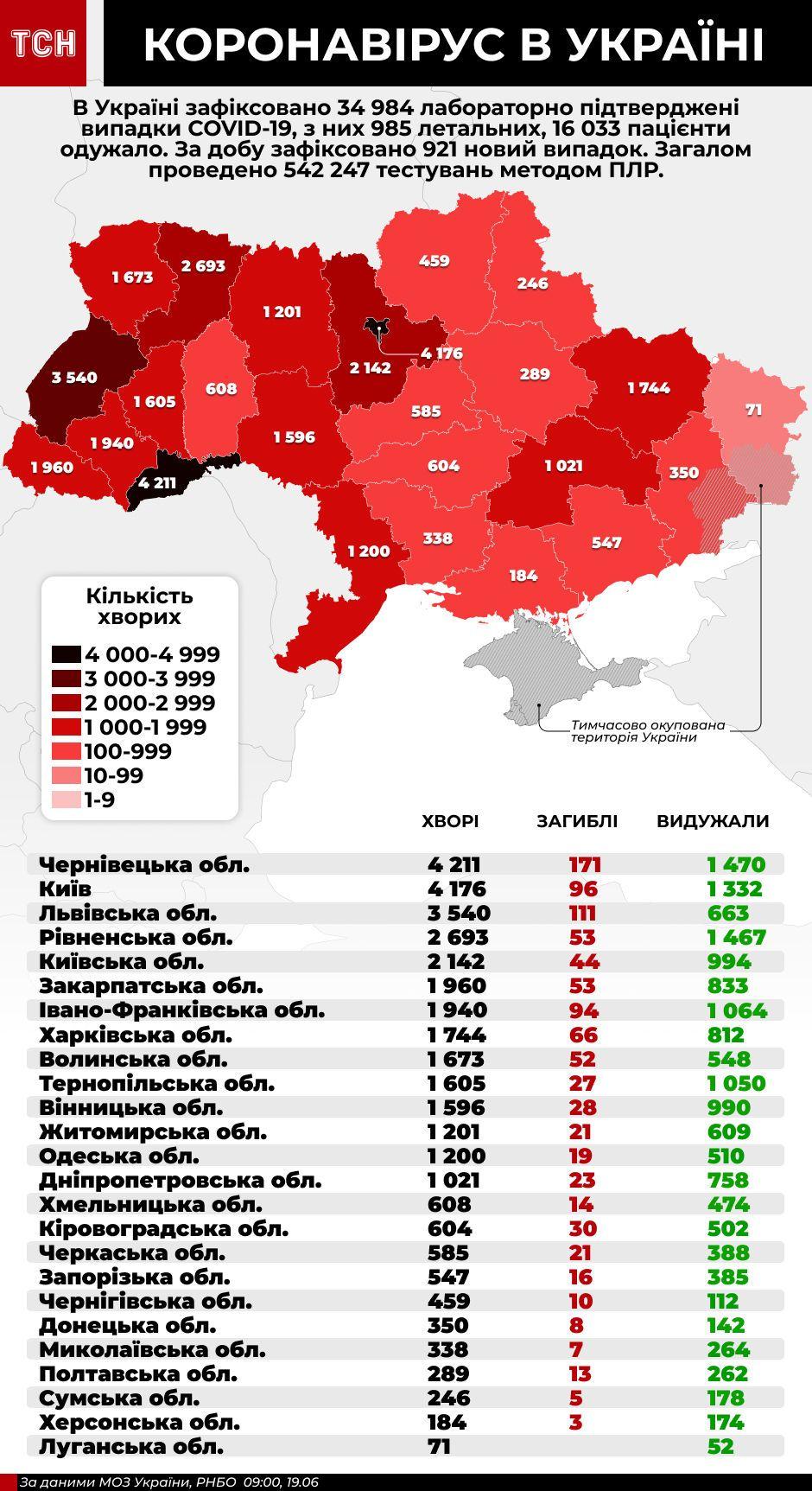 коронавірус в Україні, інфографіка 19 червня
