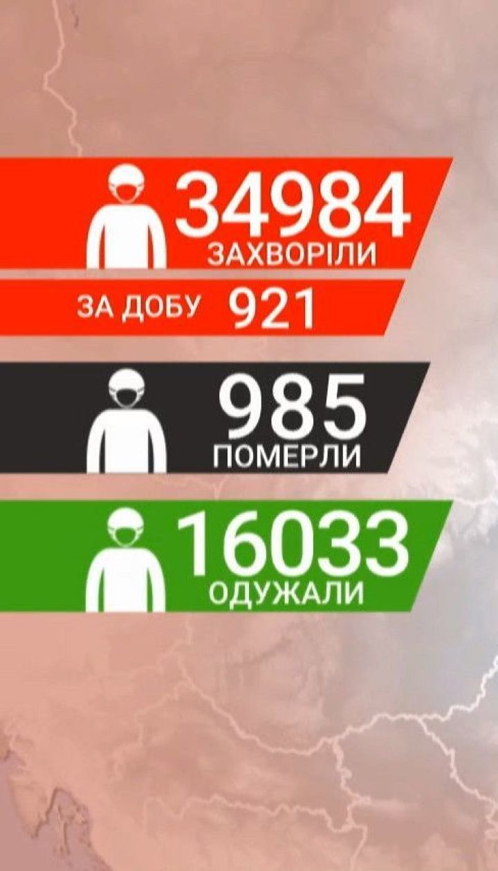 Україна вчергове встановила антирекорд - 921 випадок інфікування коронавірусом