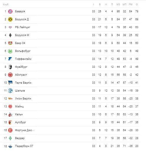 бундесліга таблиця після 33 туру