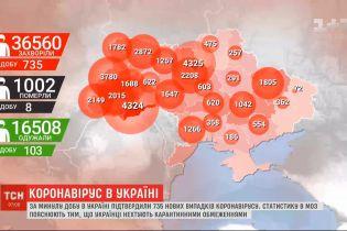За добу в Україні - 735 нових випадків інфікування коронавірусом
