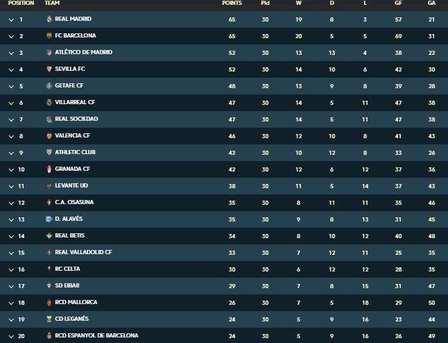 Ла Ліга таблиця після 30 туру