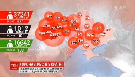 Кількість хворих на коронавірус в Україні перевалила за 37 тисяч