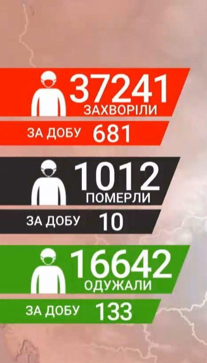 Кількість інфікованих коронавірусом в Україні за добу – 681